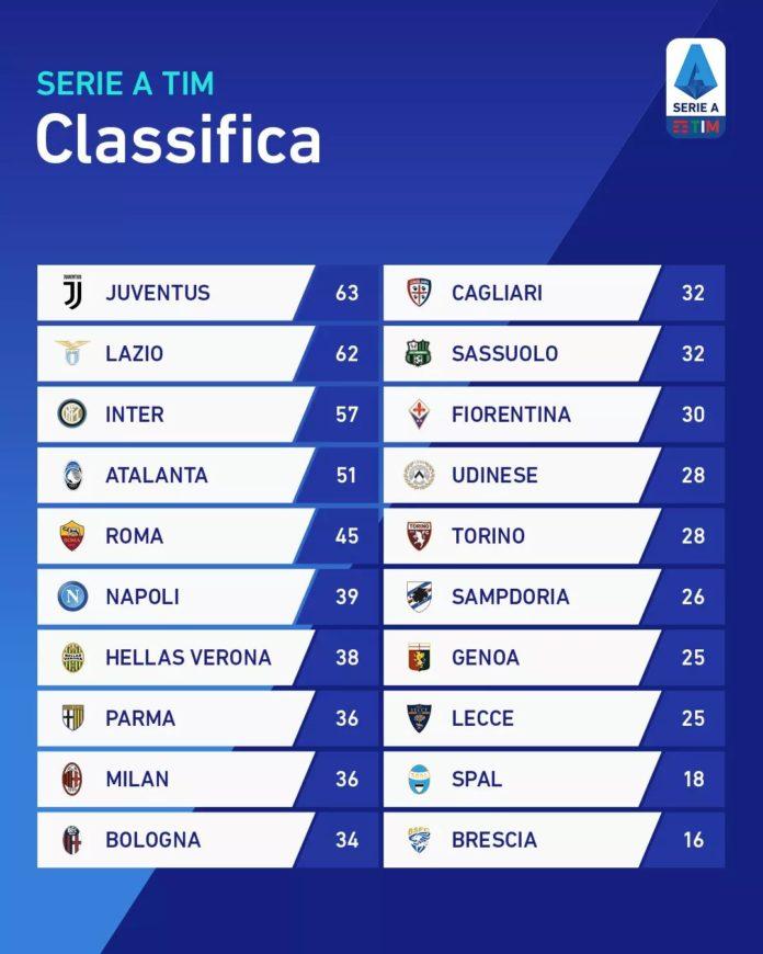 Serie A La Classifica Dopo I Recuperi Gol Del Napoli